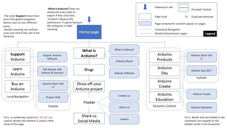 Arduinos website blueprint user experience researcher and designer buy malvernweather Gallery