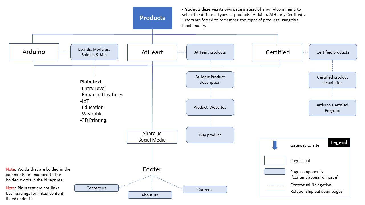 Arduinos website blueprint user researcher and designer software malvernweather Images